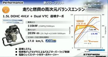 10 新型1.5L VTECターボエンジン 性能曲線.jpg